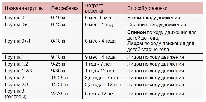 Таблица классификации автокресел