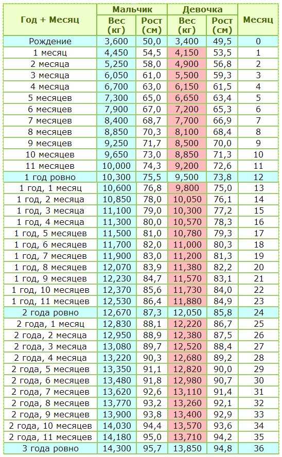 Сколько должен весить ребенок?